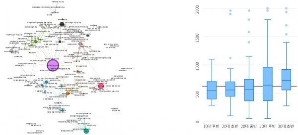 마케팅의 소스가 되는 트렌드 분석의 결과값.